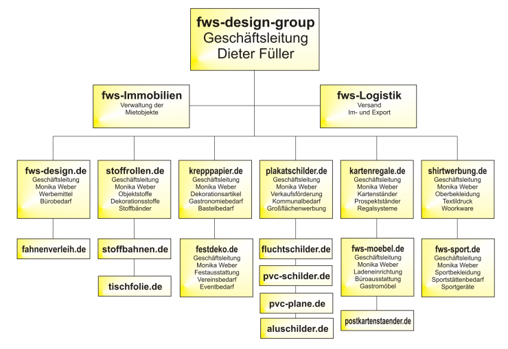 fws-design-group Firmenübersicht
